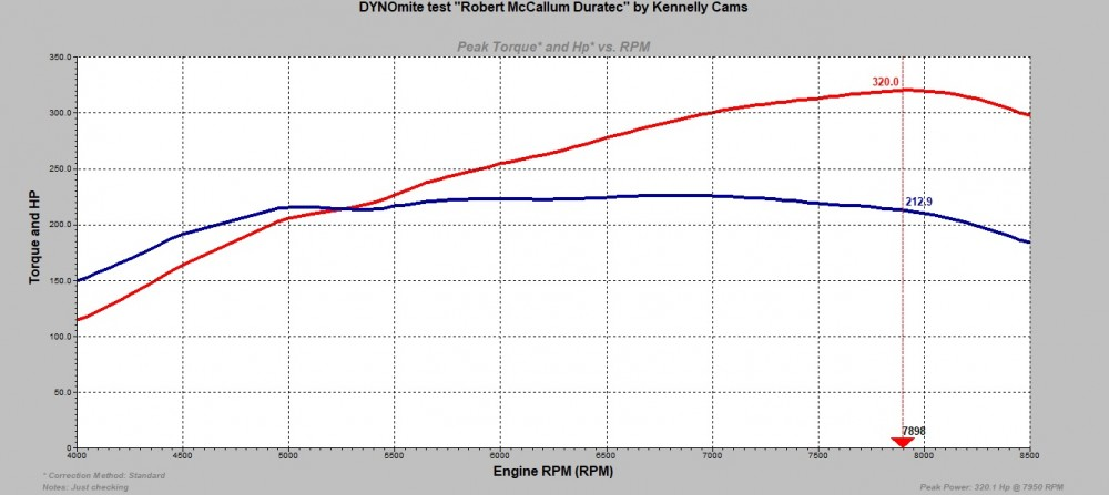 320HP Duratec Dyno Graph